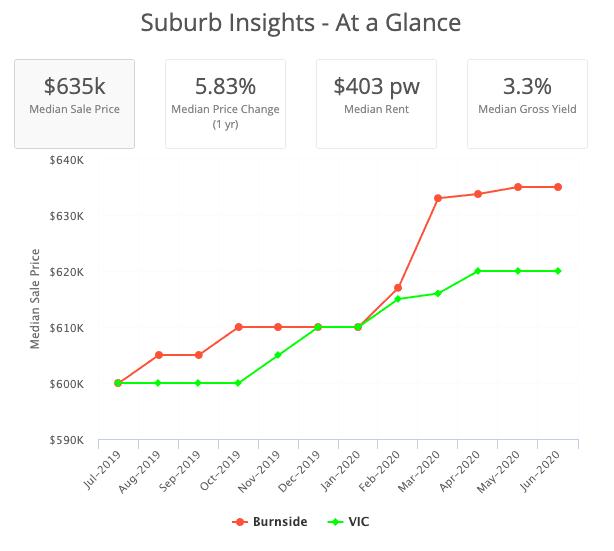 Suburb Insights Burnside 3023